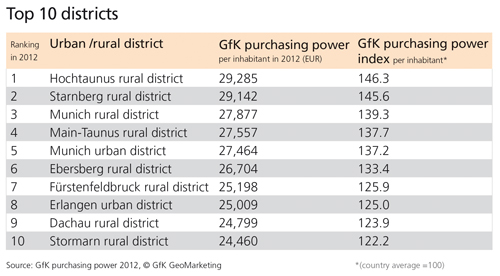 German districts: purchasing power ranking 2012 - GfK GeoMarketing