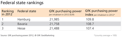 German federal states: purchasing power ranking 2012 - GfK GeoMarketing